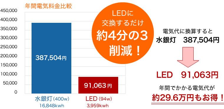 LED工場18灯設置の場合の電気年間比較